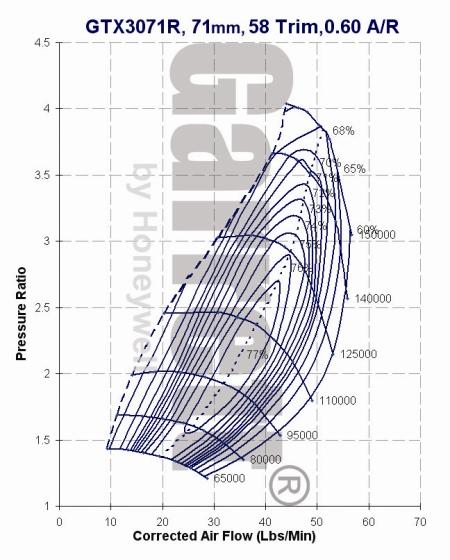 Garrett GTX3071R Turbocharger